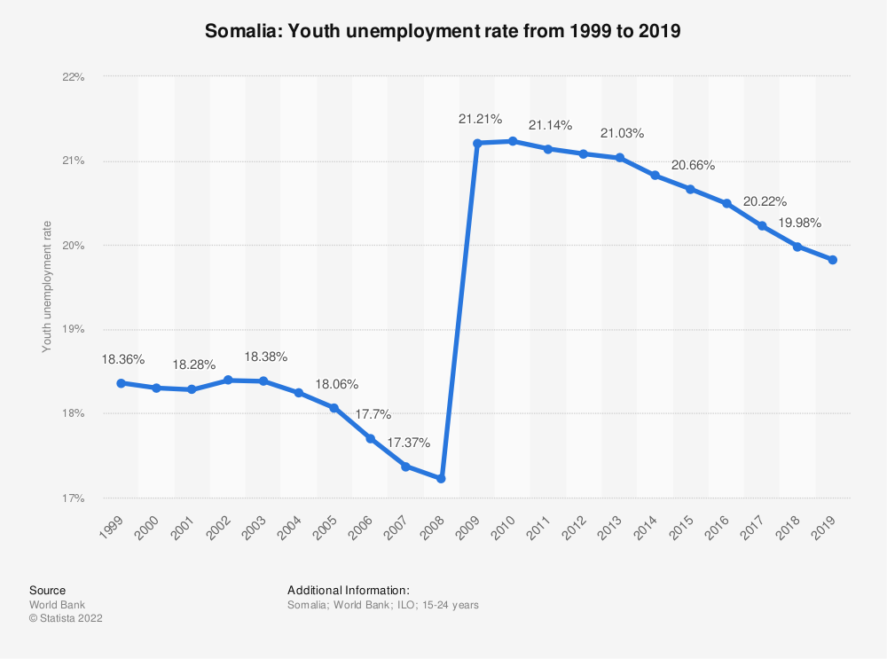 Statistic: Somalia: Youth unemployment rate from 1998 to 2018 | Statista