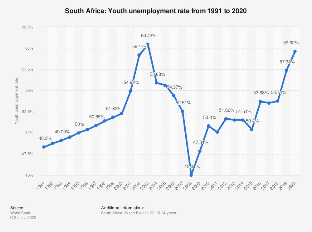 Statistic: South Africa: Youth unemployment rate from 2007 to 2017 | Statista