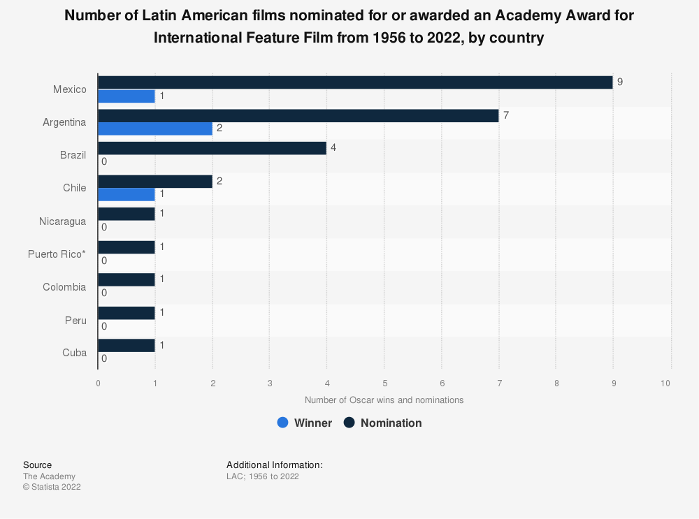 """Statistic: Number of Latin American films nominated for or awarded an Academy Award in the category of """"Best International Feature Film"""" from 1956 to 2019, by country 