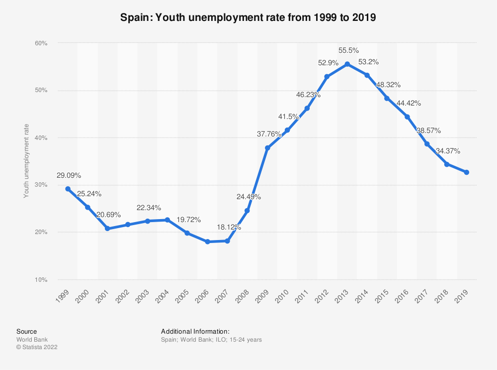 Statistic: Spain: Youth unemployment rate from 2008 to 2018 | Statista