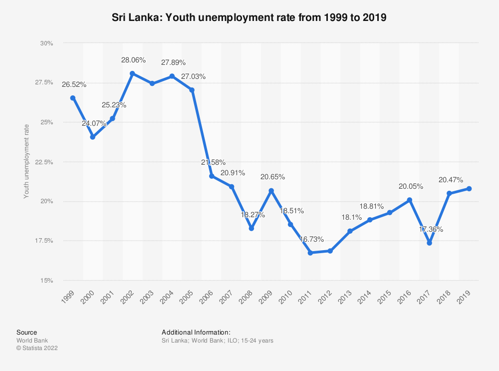 Statistic: Sri Lanka: Youth unemployment rate from 1999 to 2019 | Statista