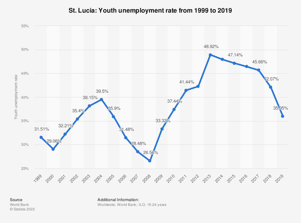 Statistic: St. Lucia: Youth unemployment rate from 1998 to 2018 | Statista