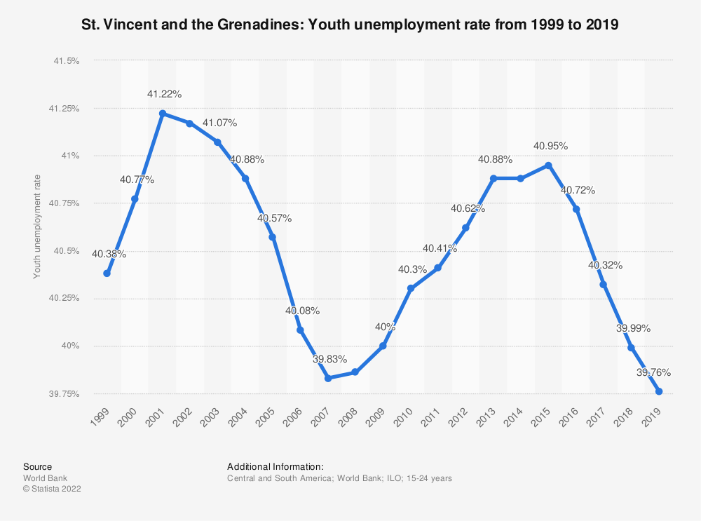 Statistic: St. Vincent and the Grenadines: Youth unemployment rate from 1998 to 2018   Statista
