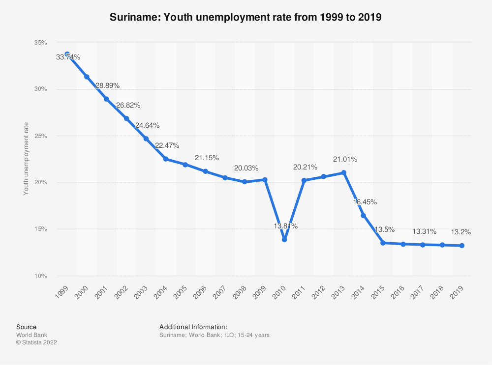 Statistic: Suriname: Youth unemployment rate from 1999 to 2019 | Statista