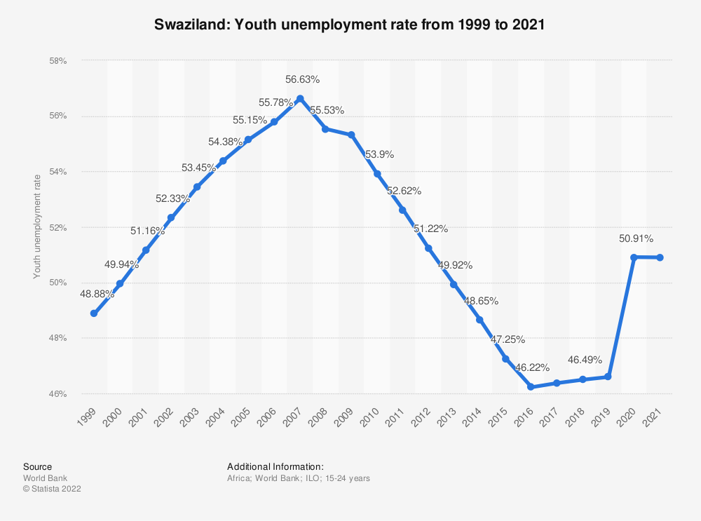 Statistic: Swaziland: Youth unemployment rate from 1999 to 2019 | Statista