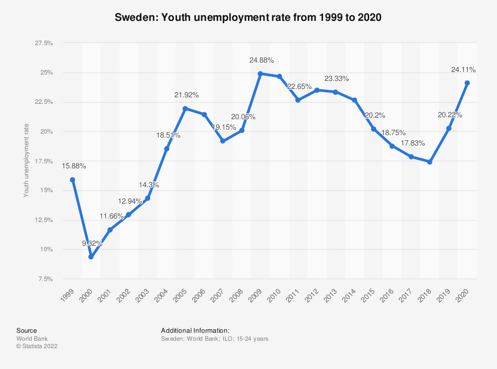 Statistic: Sweden: Youth unemployment rate from 1998 to 2018 | Statista