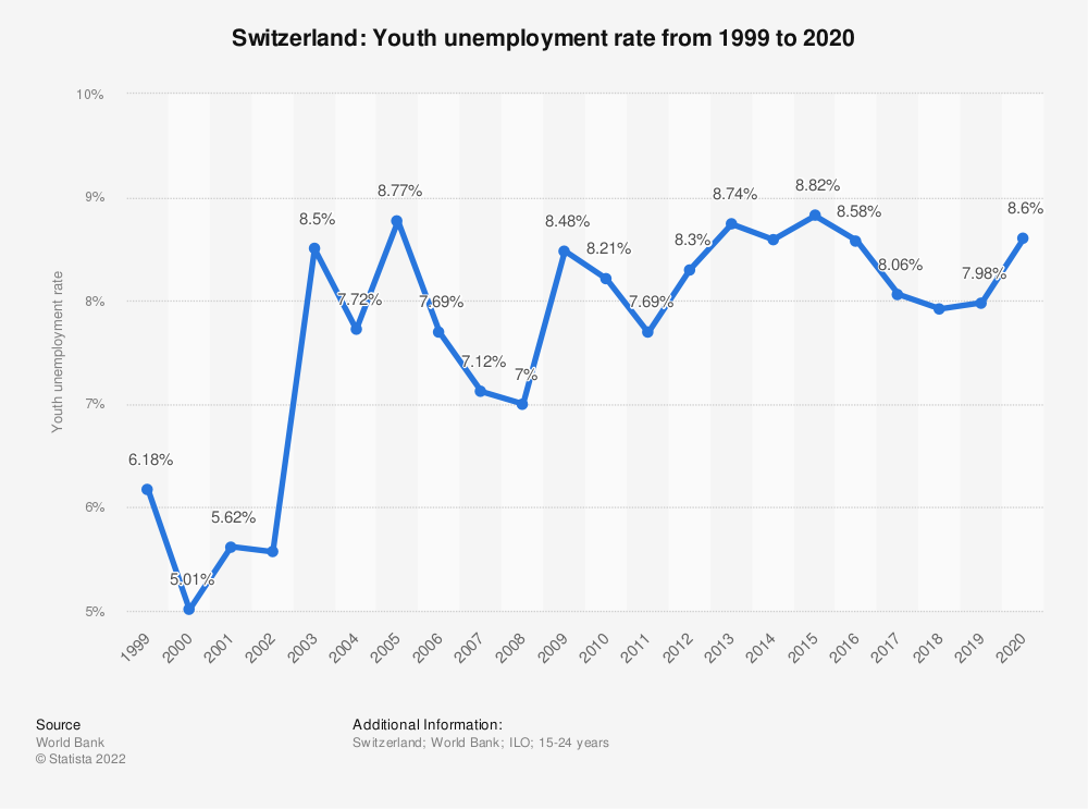 Statistic: Switzerland: Youth unemployment rate from 2008 to 2018 | Statista