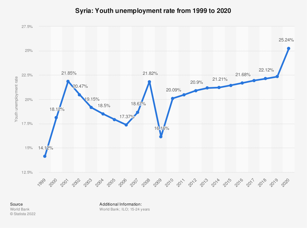 Statistic: Syria: Youth unemployment rate from 1999 to 2019 | Statista