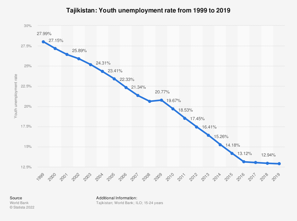 Statistic: Tajikistan: Youth unemployment rate from 1998 to 2018   Statista
