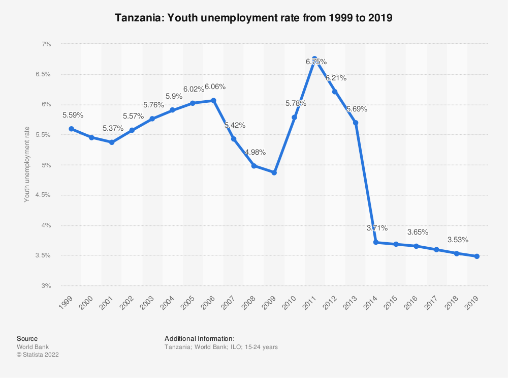 Statistic: Tanzania: Youth unemployment rate from 1999 to 2019 | Statista