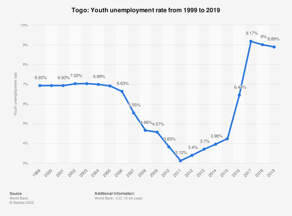 Statistic: Togo: Youth unemployment rate from 1999 to 2019 | Statista
