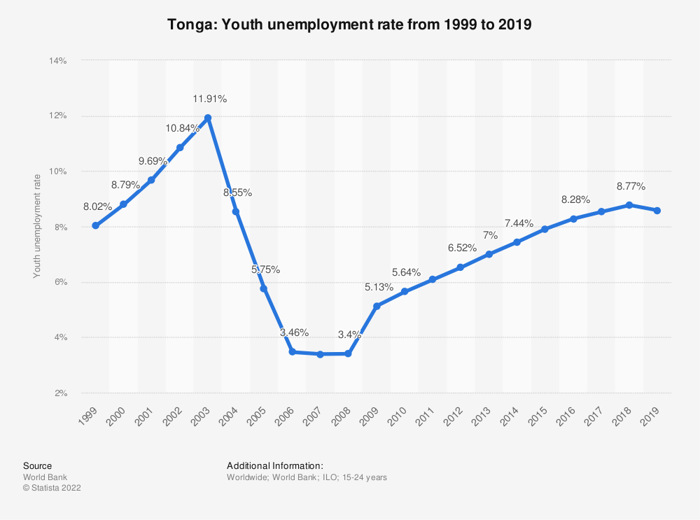 Statistic: Tonga: Youth unemployment rate from 1999 to 2019 | Statista