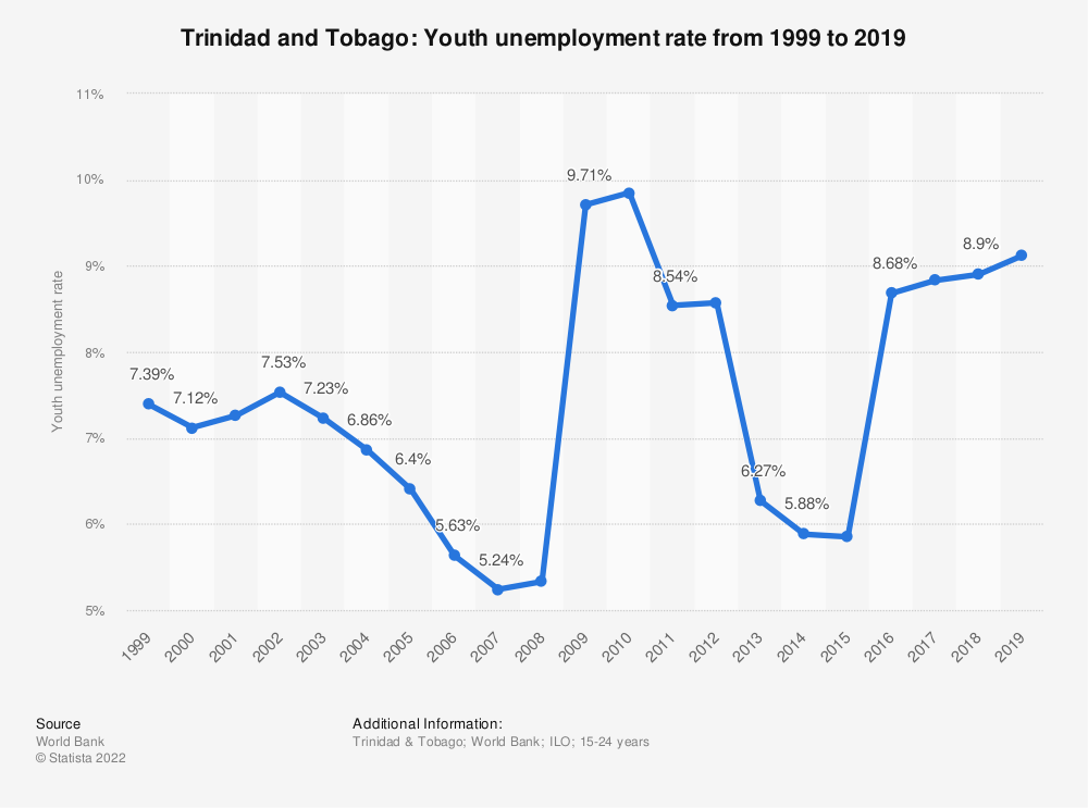 Statistic: Trinidad and Tobago: Youth unemployment rate from 1999 to 2019 | Statista