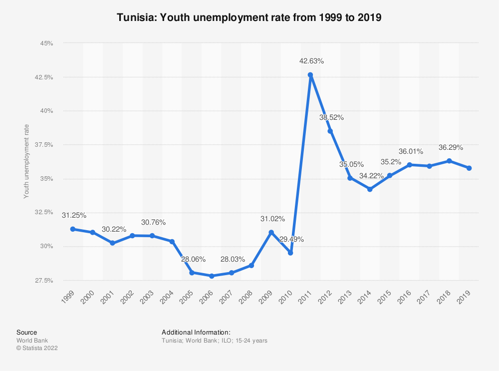 Statistic: Tunisia: Youth unemployment rate from 1998 to 2018 | Statista