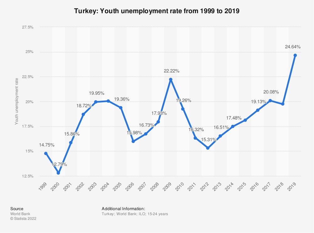 Statistic: Turkey: Youth unemployment rate from 1999 to 2019 | Statista