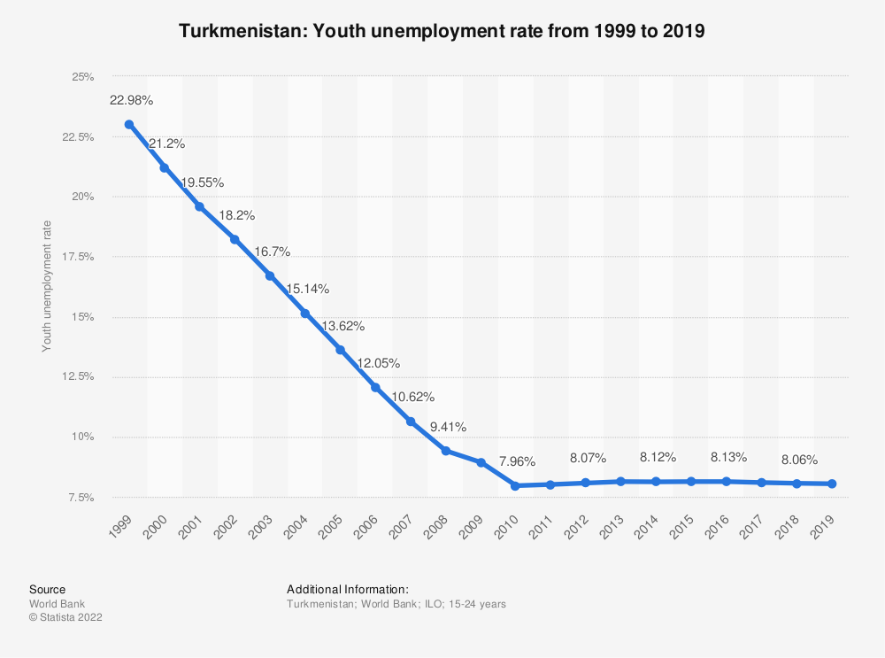 Statistic: Turkmenistan: Youth unemployment rate from 1999 to 2019 | Statista