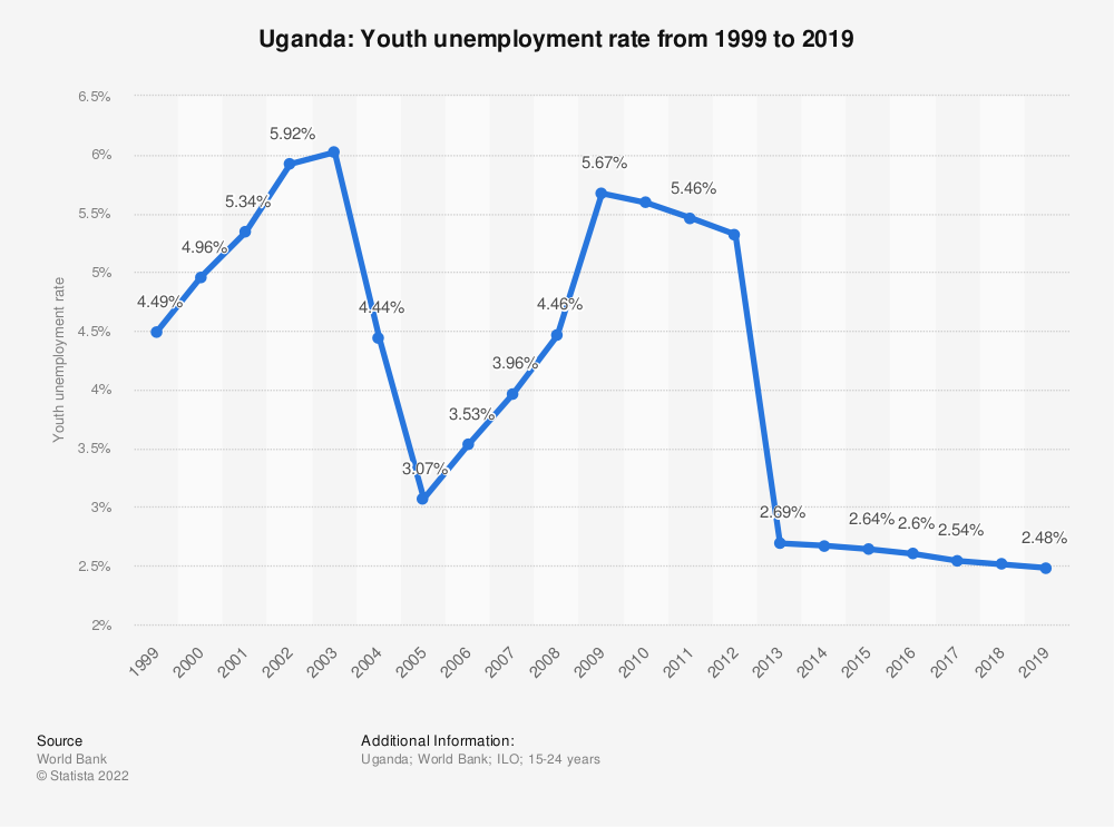 Uganda - youth unemployment rate 2008-2018 | Statista