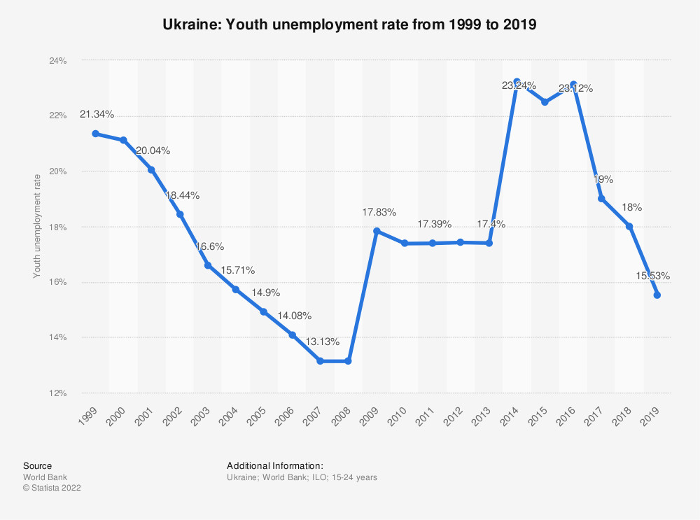 Statistic: Ukraine: Youth unemployment rate from 1999 to 2019 | Statista