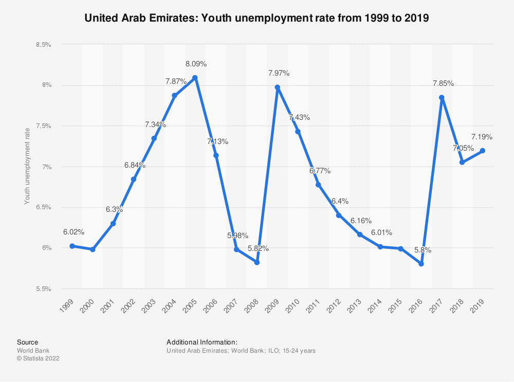 Statistic: United Arab Emirates: Youth unemployment rate from 1999 to 2020 | Statista