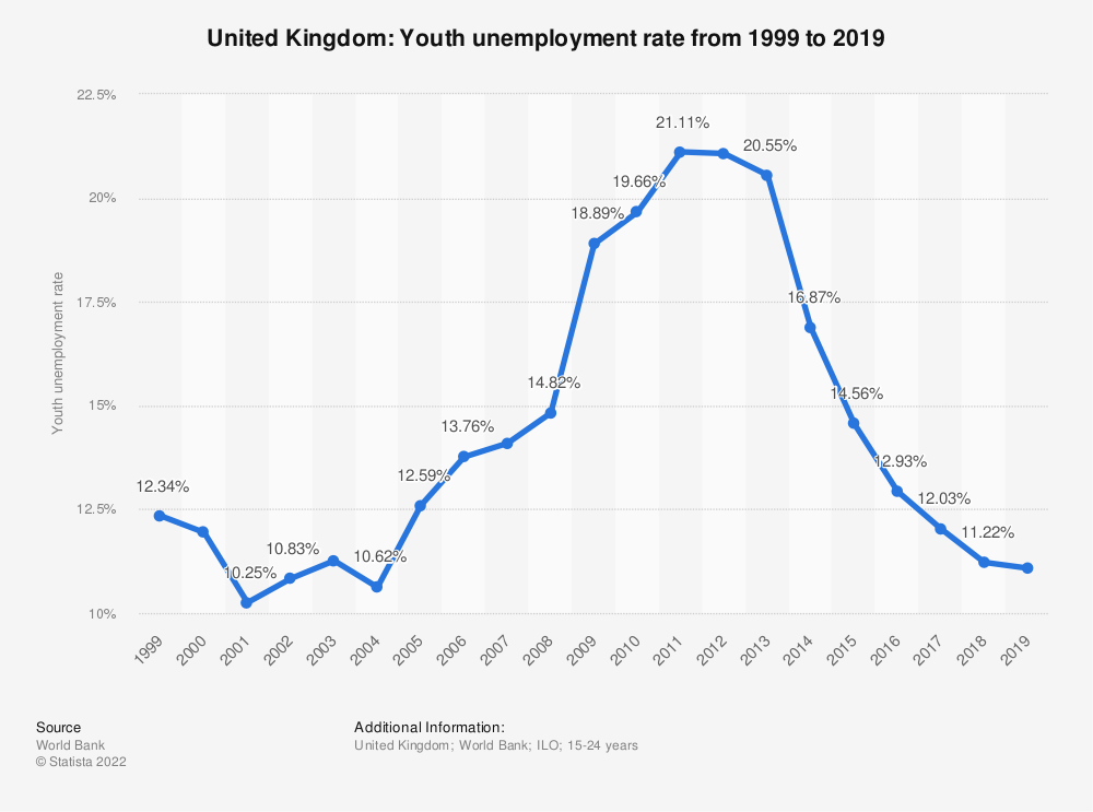 Statistic: United Kingdom: Youth unemployment rate from 1999 to 2019 | Statista