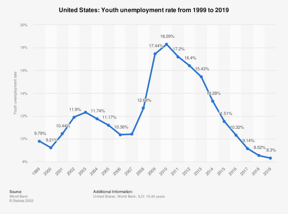 Statistic: United States: Youth unemployment rate from 1999 to 2019 | Statista