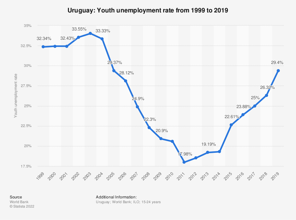 Statistic: Uruguay: Youth unemployment rate from 1999 to 2019 | Statista