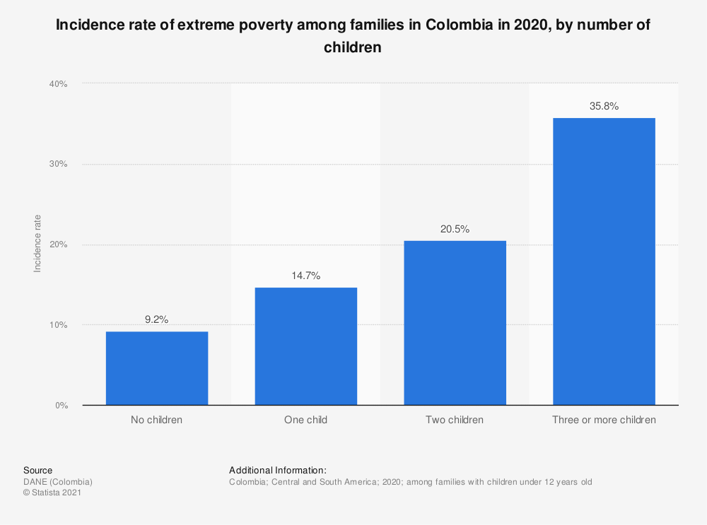 Statistic: Incidence rate of extreme poverty among families in Colombia in 2017, by household type | Statista