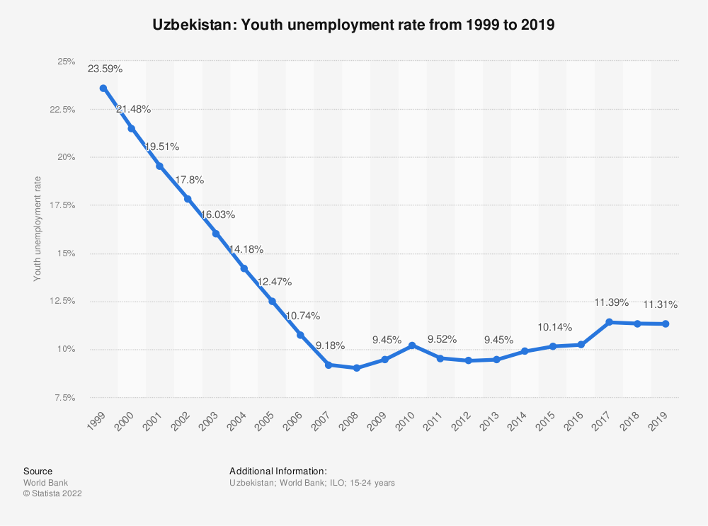 Statistic: Uzbekistan: Youth unemployment rate from 2008 to 2018 | Statista