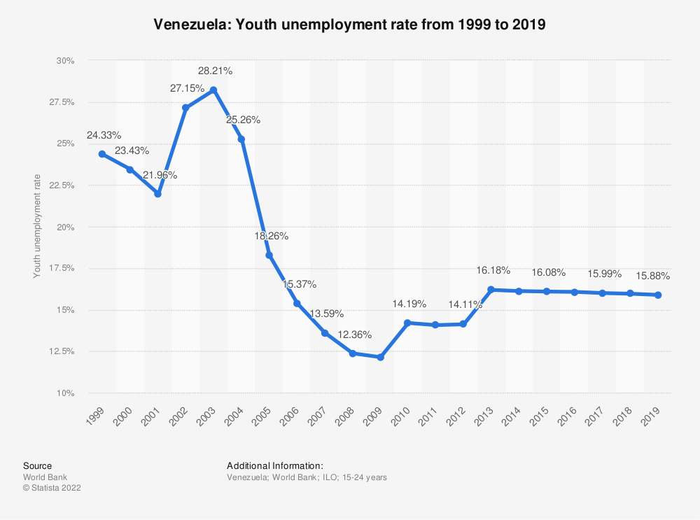 Statistic: Venezuela: Youth unemployment rate from 1999 to 2019 | Statista