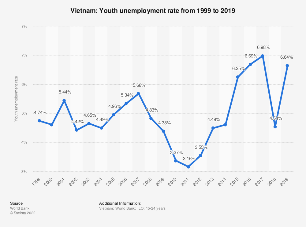 Statistic: Vietnam: Youth unemployment rate from 1999 to 2020 | Statista