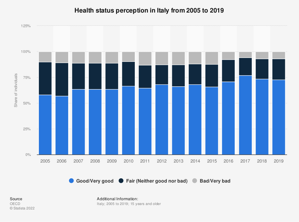 Statistic: State of health perception in Italy from 2005 to 2018 | Statista