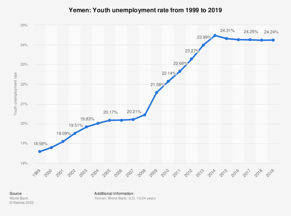 Statistic: Yemen: Youth unemployment rate from 2007 to 2017 | Statista