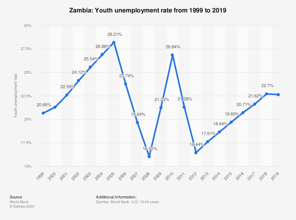 Statistic: Zambia: Youth unemployment rate from 1999 to 2019 | Statista
