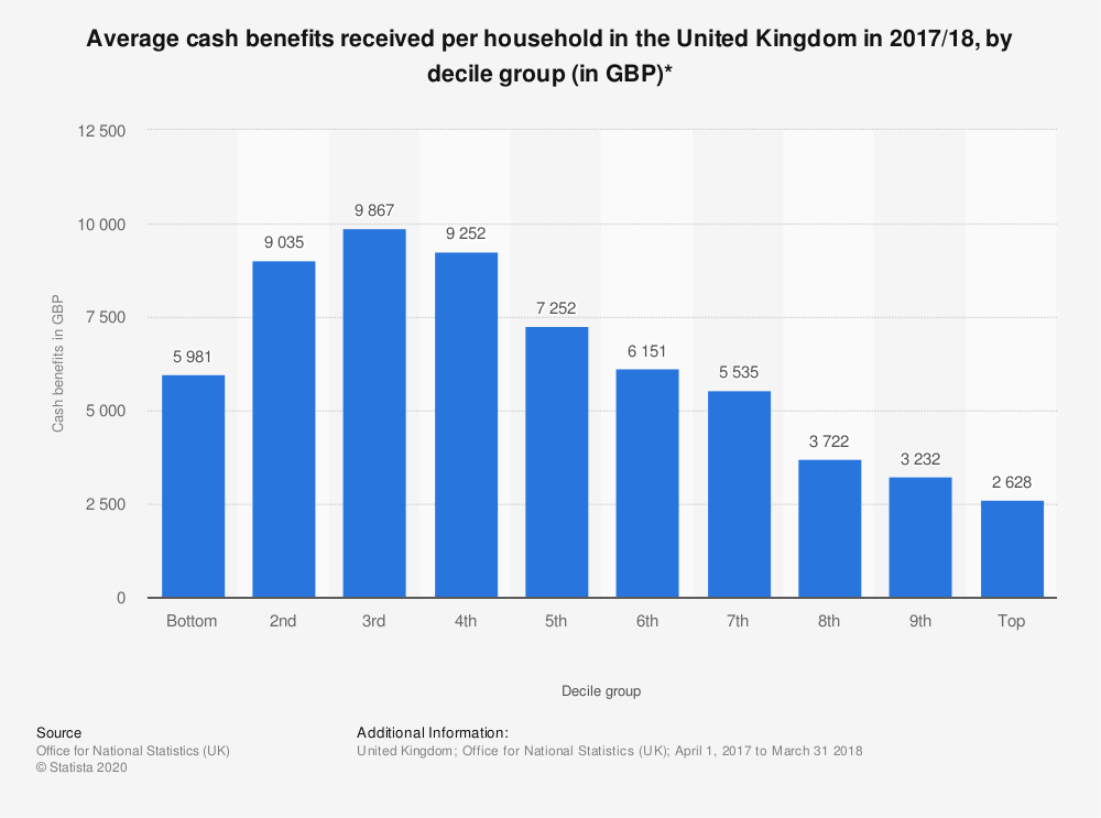 Statistic: Average cash benefits received per household in the United Kingdom in 2017/18, by decile group (in GBP)* | Statista
