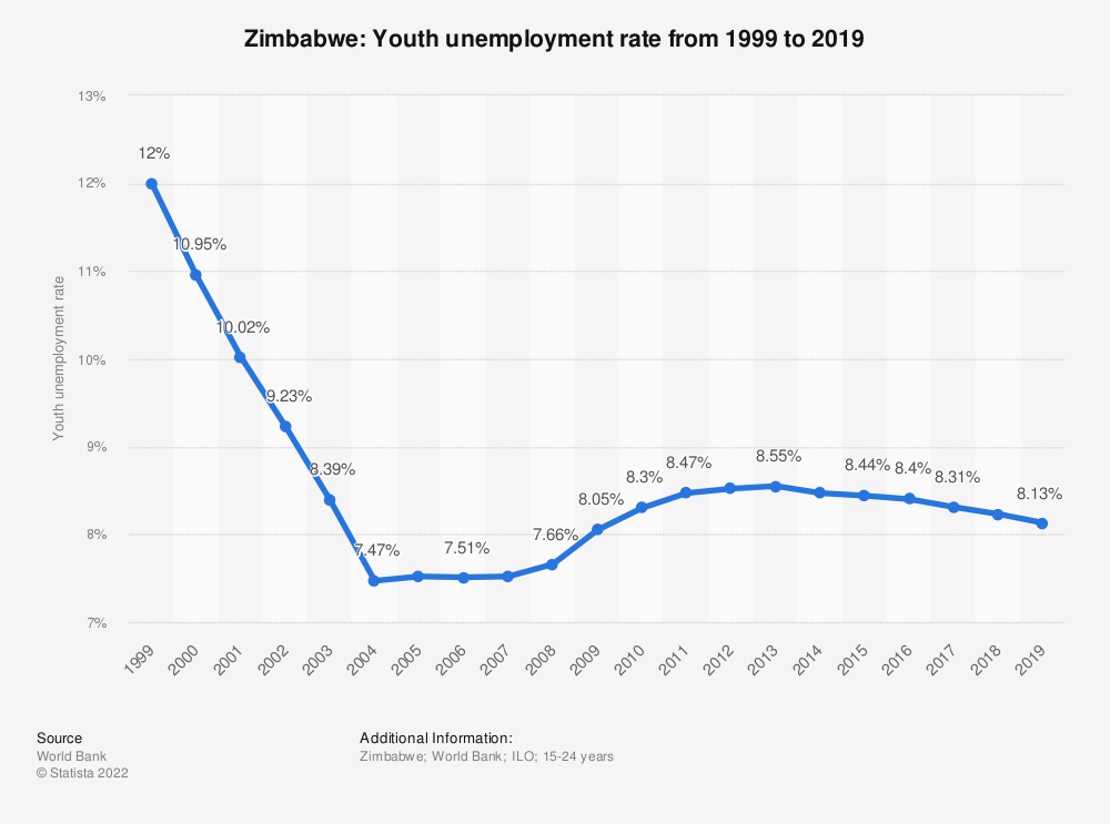 Statistic: Zimbabwe: Youth unemployment rate from 1998 to 2018 | Statista