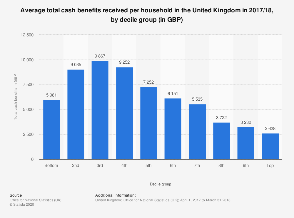 Statistic: Average total cash benefits received per household in the United Kingdom in 2017/18, by decile group (in GBP) | Statista