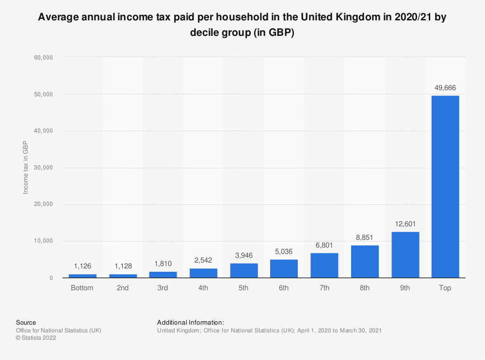 Statistic: Average income tax paid per household in the United Kingdom in 2018/19 by decile group (in GBP) | Statista