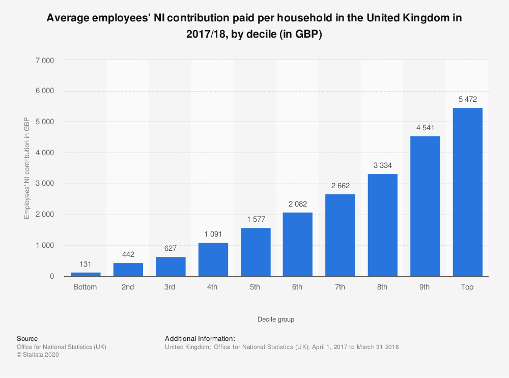 Statistic: Average employees' NI contribution paid per household in the United Kingdom in 2017/18, by decile (in GBP) | Statista