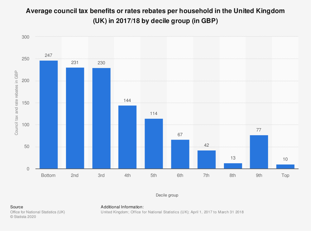 Statistic: Average council tax benefits or rates rebates per household in the United Kingdom (UK) in 2017/18 by decile group (in GBP) | Statista