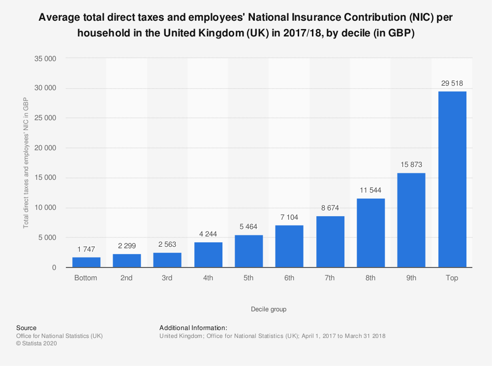 Statistic: Average total direct taxes and employees' National Insurance Contribution (NIC) per household in the United Kingdom (UK) in 2017/18, by decile (in GBP) | Statista