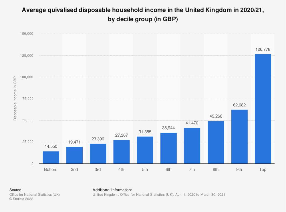 Statistic: Average disposable income per household in the United Kingdom (UK) in 2018/19,  by decile group (in GBP) | Statista