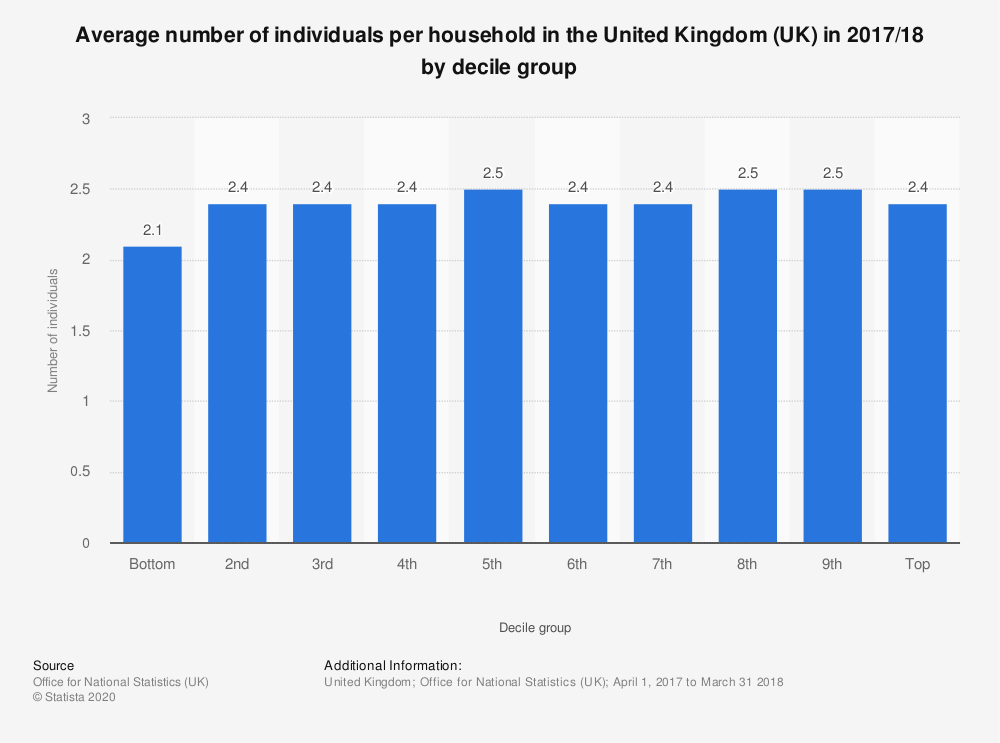 Statistic: Average number of individuals per household in the United Kingdom (UK) in 2017/18 by decile group | Statista