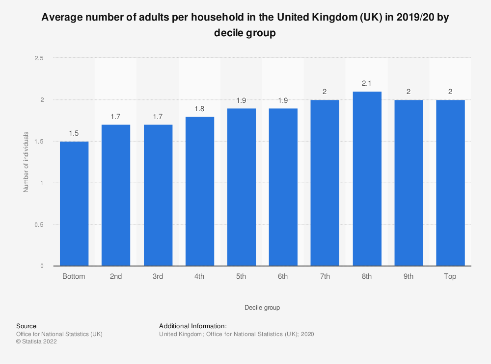 Statistic: Average number of adults per household in the United Kingdom (UK) in 2017/18, by decile group | Statista