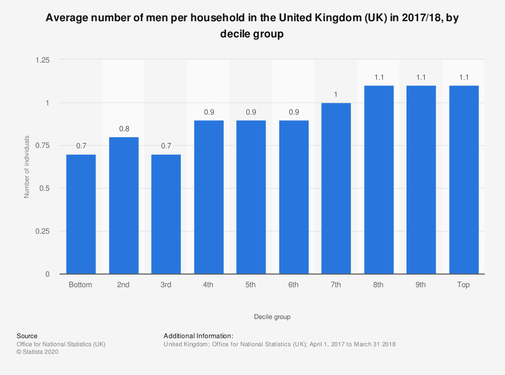 Statistic: Average number of men per household in the United Kingdom (UK) in 2017/18, by decile group | Statista