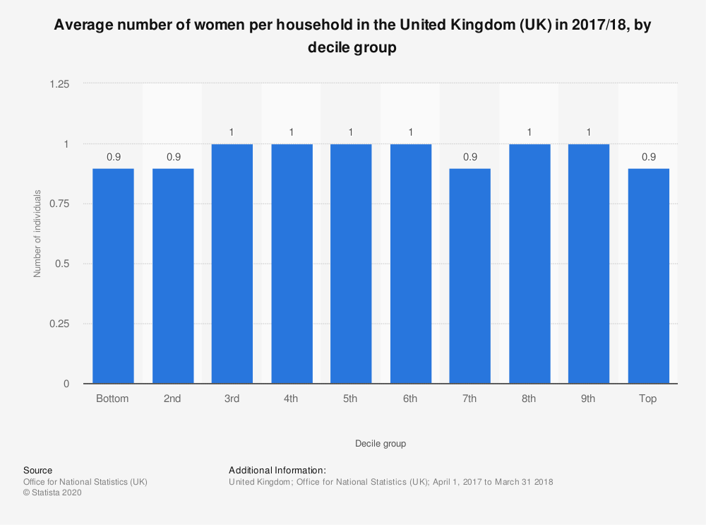 Statistic: Average number of women per household in the United Kingdom (UK) in 2017/18, by decile group | Statista