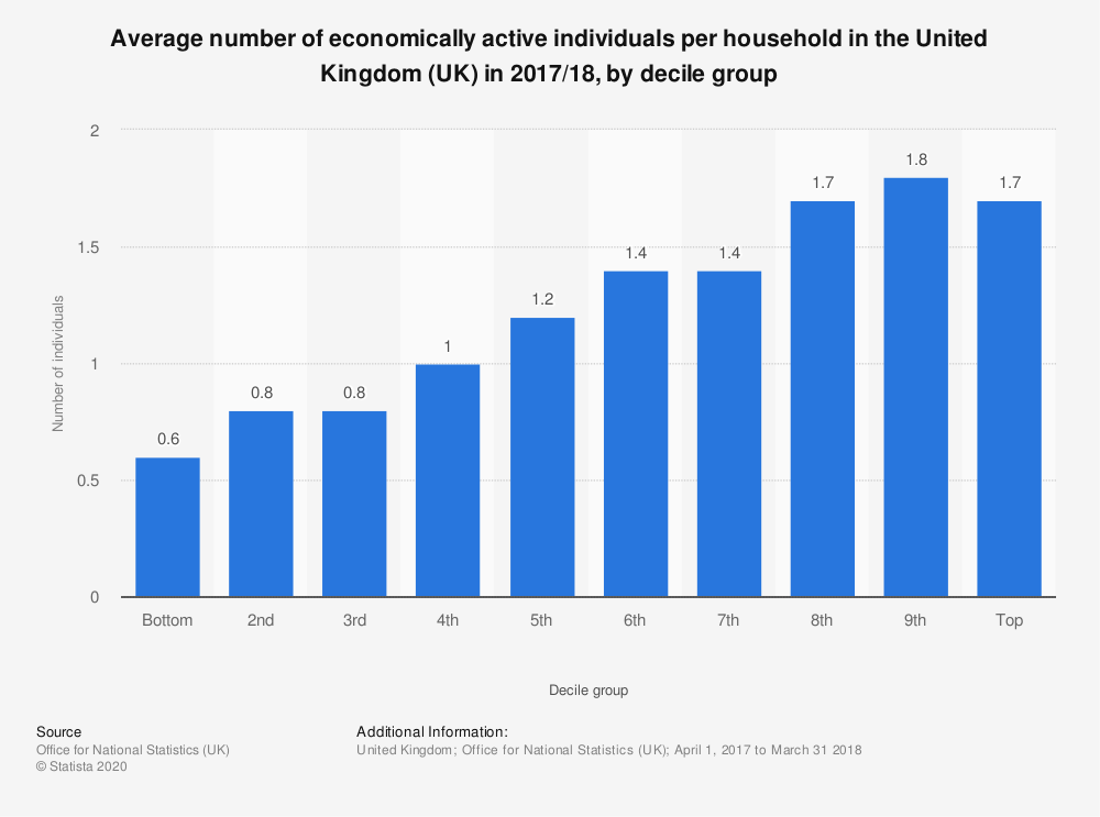 Statistic: Average number of economically active individuals per household in the United Kingdom (UK) in 2017/18, by decile group | Statista