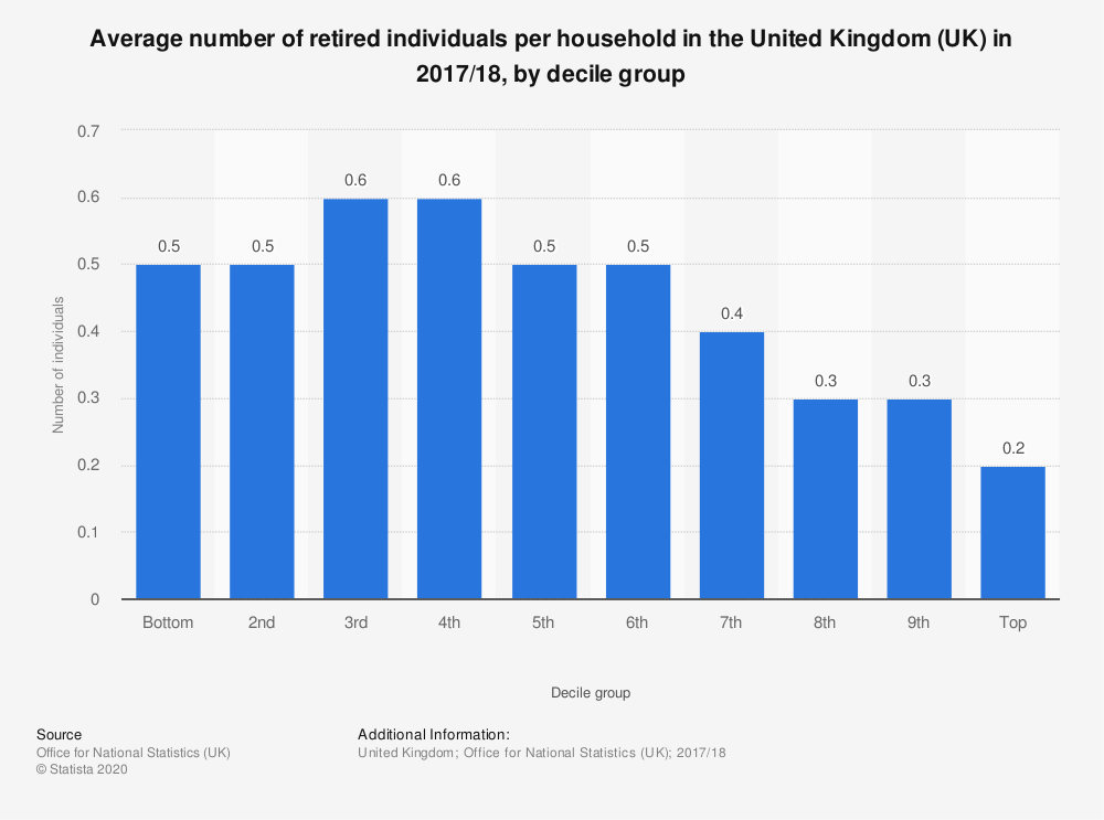 Statistic: Average number of retired individuals per household in the United Kingdom (UK) in 2017/18, by decile group | Statista