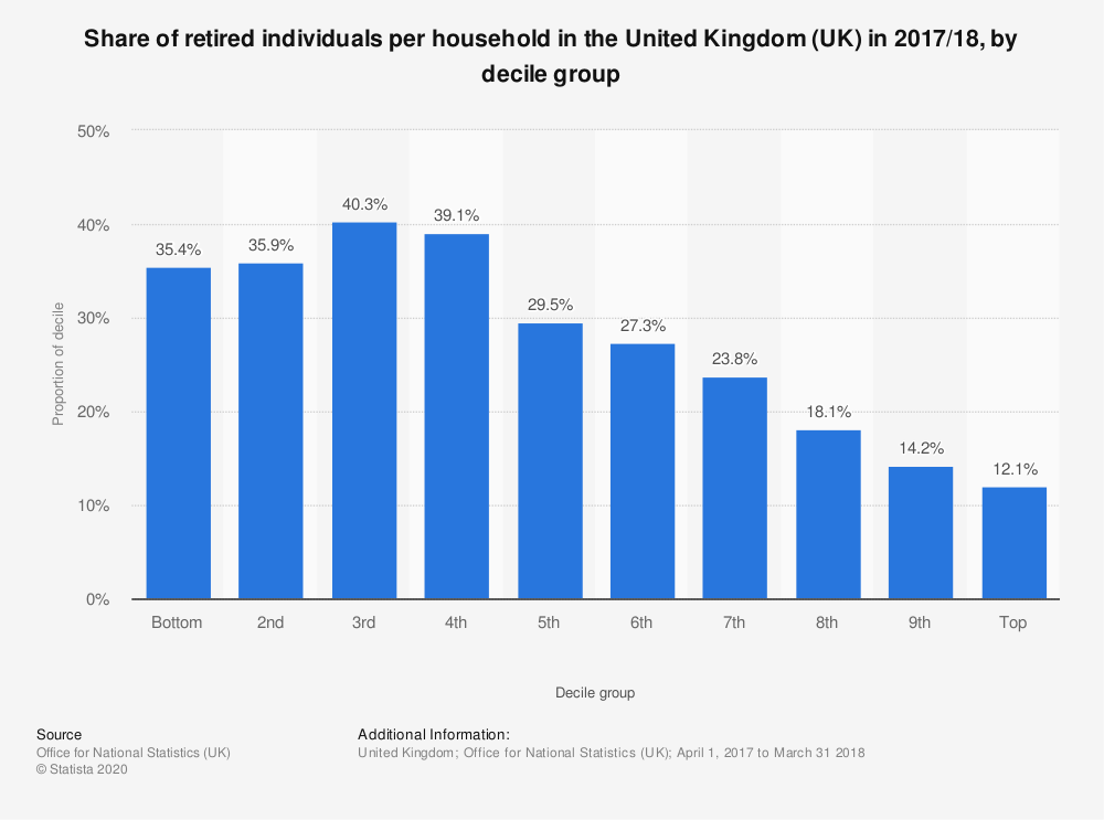 Statistic: Share of retired individuals per household in the United Kingdom (UK) in 2017/18, by decile group | Statista