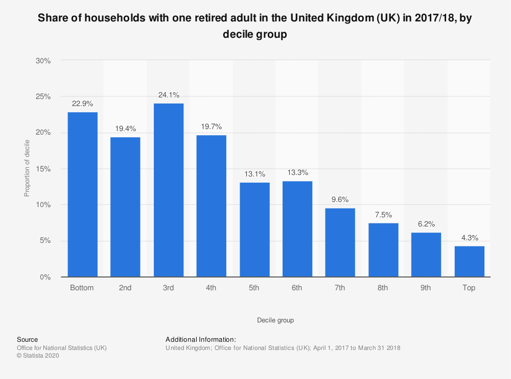 Statistic: Share of households with one retired adult in the United Kingdom (UK) in 2017/18, by decile group | Statista