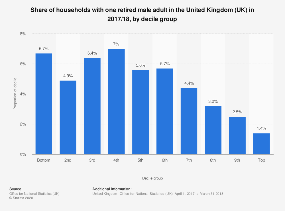 Statistic: Share of households with one retired male adult in the United Kingdom (UK) in 2017/18, by decile group | Statista
